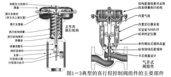 阀门结构长度gb/t12222-2005多回转阀门驱动装置的连接gb/t12223-2005图片